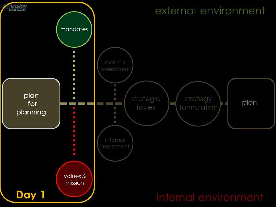 internal environment mandates internalassessment externalassessment strategyformulation strategic issues plan for planning external environment plan values & mission Day 1 mandates plan for planning values & mission