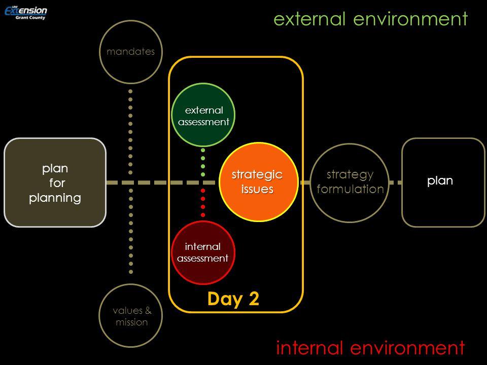 internal environment mandates internalassessment externalassessment strategyformulation strategic issues plan for planning external environment plan values & mission internalassessment externalassessment strategic issues Day 2