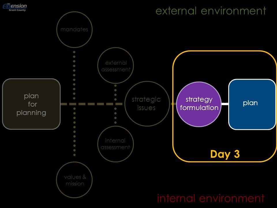internal environment mandates internalassessment externalassessment strategyformulation strategic issues plan for planning external environment plan values & mission Day 3 strategyformulation plan
