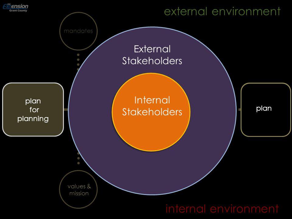 internal environment mandates internalassessment externalassessment strategyformulation strategic issues external environment values & mission Internal Stakeholders plan for planning plan External Stakeholders