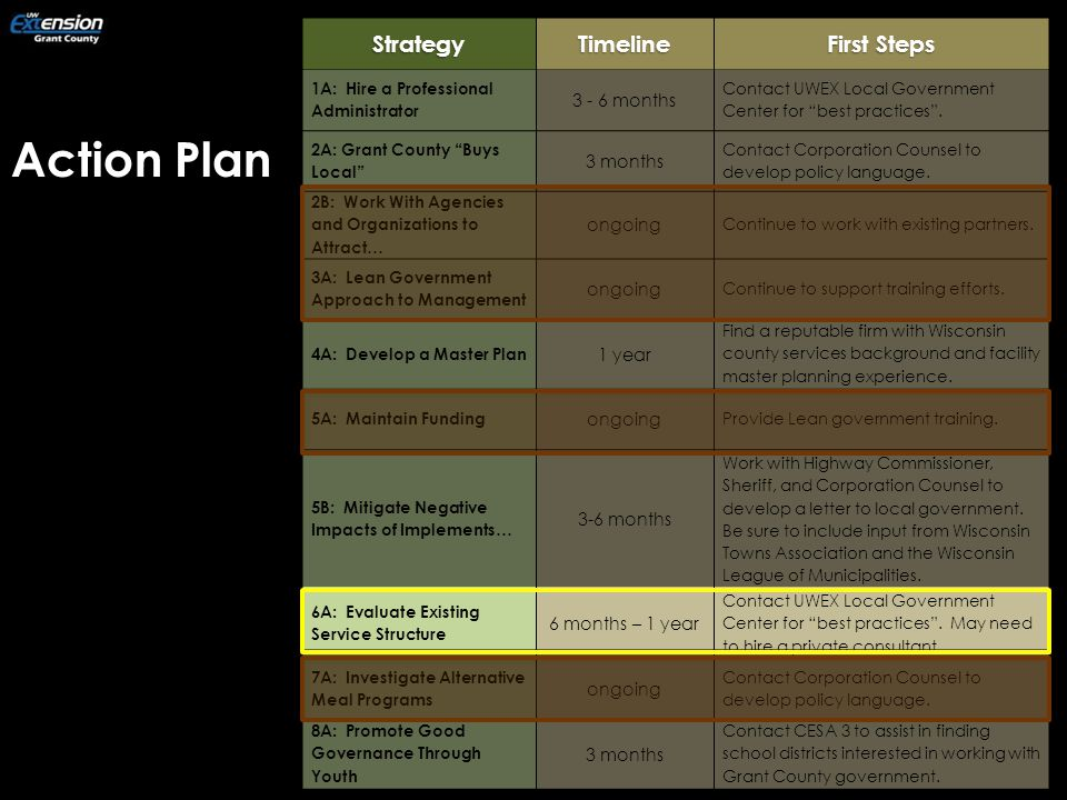 Action Plan = Yes,  = Maybe,  = NoStrategyTimeline First Steps 1A: Hire a Professional Administrator 3 - 6 months Contact UWEX Local Government Center for best practices .
