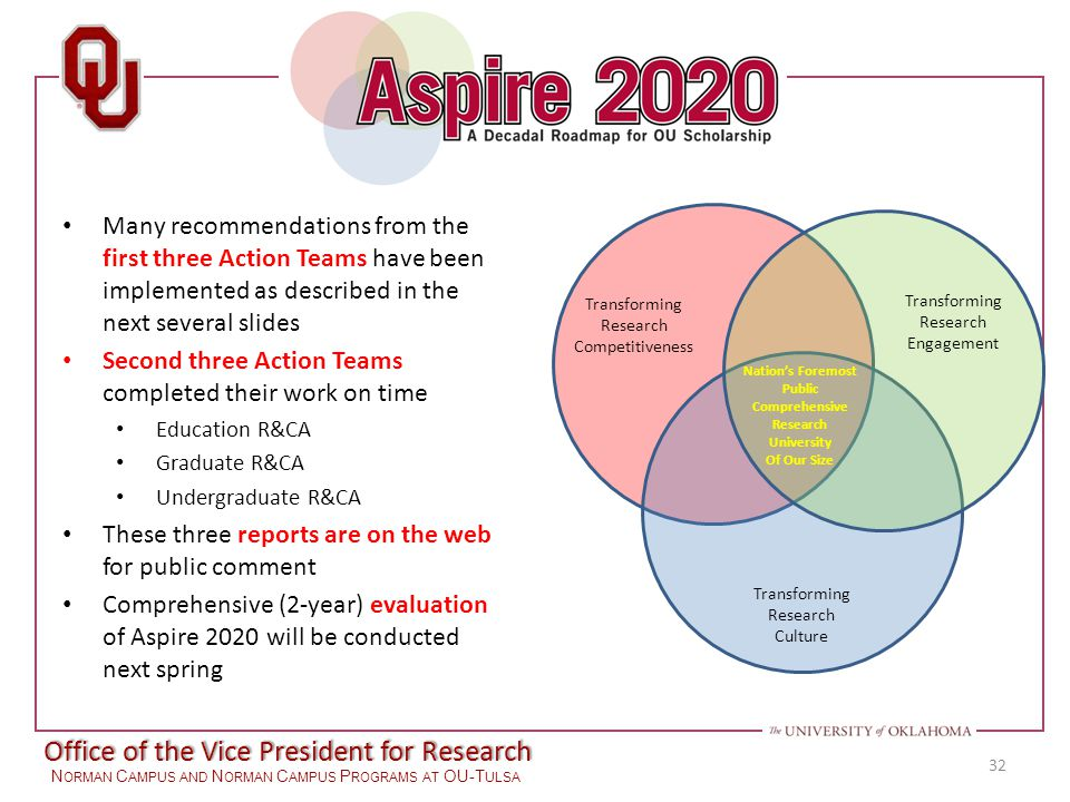 Office of the Vice President for Research N ORMAN C AMPUS AND N ORMAN C AMPUS P ROGRAMS AT OU-T ULSA 32 Transforming Research Competitiveness Transforming Research Culture Transforming Research Engagement Nation's Foremost Public Comprehensive Research University Of Our Size Many recommendations from the first three Action Teams have been implemented as described in the next several slides Second three Action Teams completed their work on time Education R&CA Graduate R&CA Undergraduate R&CA These three reports are on the web for public comment Comprehensive (2-year) evaluation of Aspire 2020 will be conducted next spring