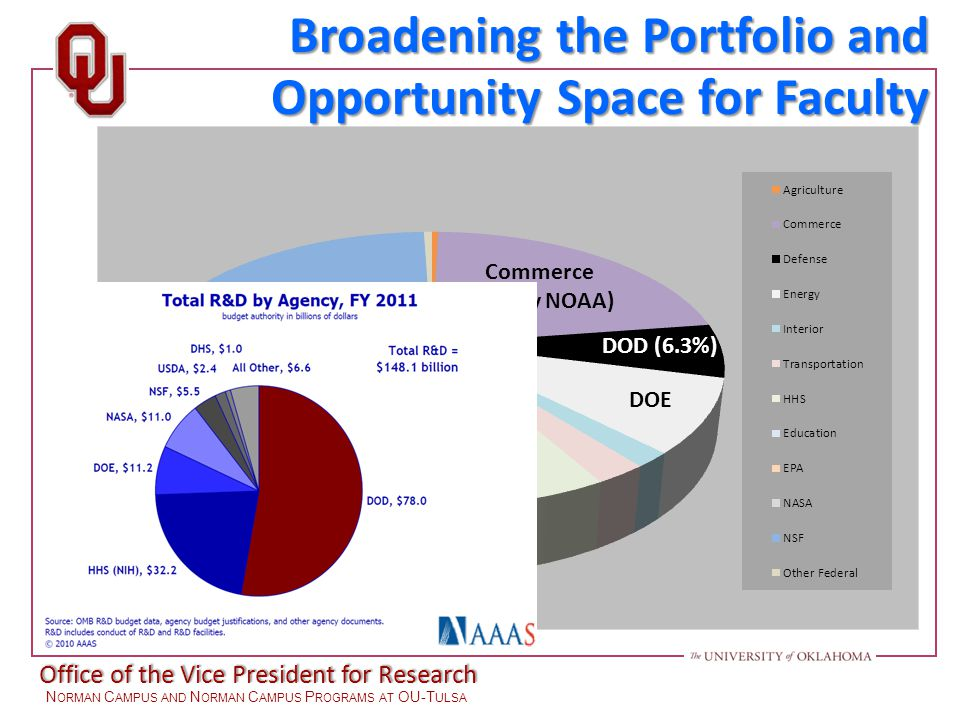 Office of the Vice President for Research N ORMAN C AMPUS AND N ORMAN C AMPUS P ROGRAMS AT OU-T ULSA NSF Commerce (mainly NOAA) DoEd NASA HHS (mainly NIH) DOE DOD (6.3%) Broadening the Portfolio and Opportunity Space for Faculty
