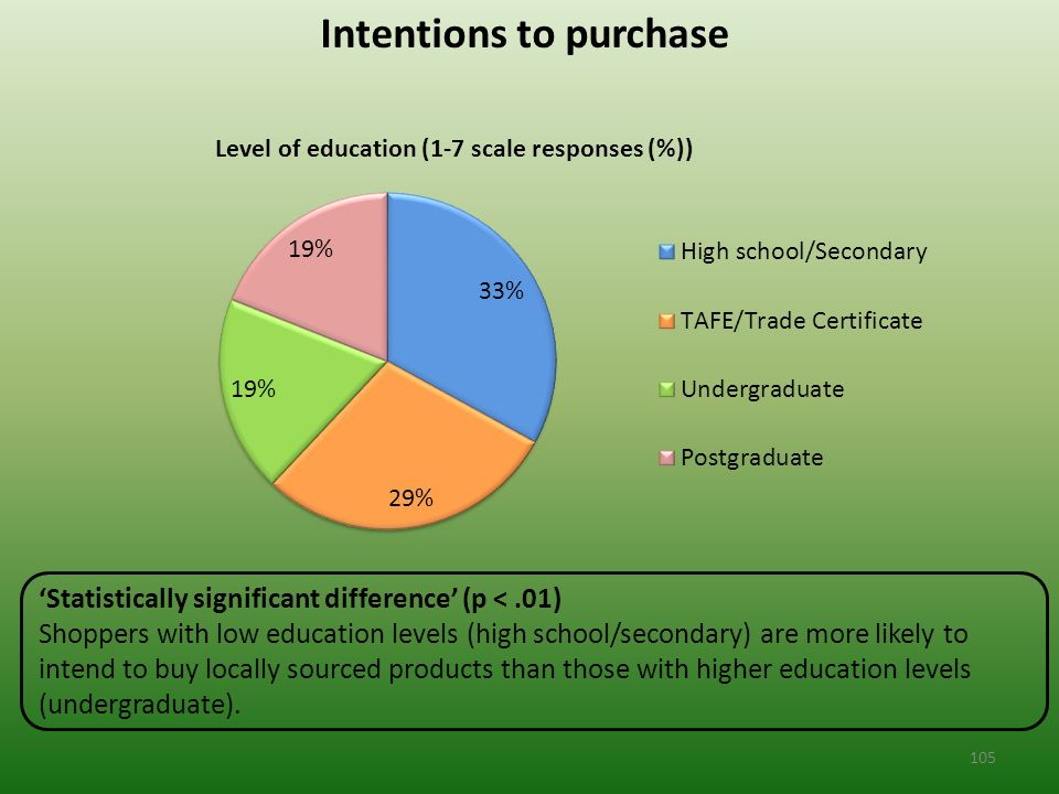 Intentions to purchase 'Statistically significant difference' (p <.01) Shoppers with low education levels (high school/secondary) are more likely to intend to buy locally sourced products than those with higher education levels (undergraduate).