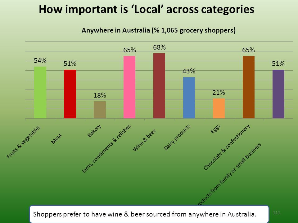 How important is 'Local' across categories Shoppers prefer to have wine & beer sourced from anywhere in Australia.