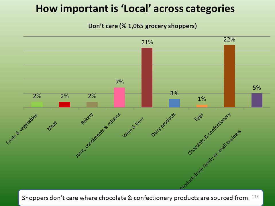 How important is 'Local' across categories Shoppers don't care where chocolate & confectionery products are sourced from.