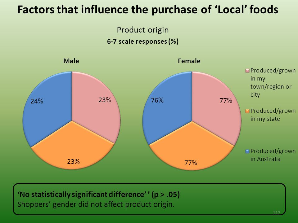 Factors that influence the purchase of 'Local' foods Product origin 6-7 scale responses (%) 'No statistically significant difference' ' (p >.05) Shoppers' gender did not affect product origin.