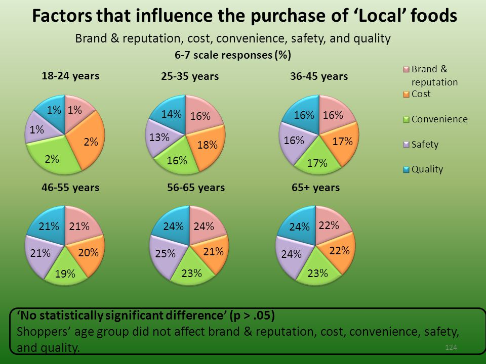Factors that influence the purchase of 'Local' foods Brand & reputation, cost, convenience, safety, and quality 6-7 scale responses (%) 'No statistically significant difference' (p >.05) Shoppers' age group did not affect brand & reputation, cost, convenience, safety, and quality.
