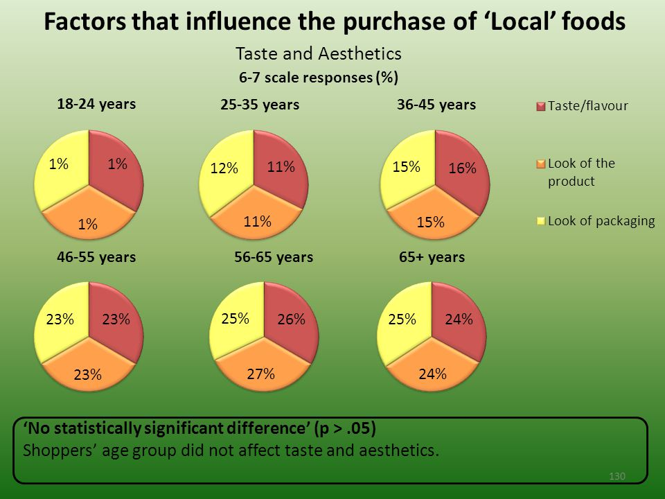 Factors that influence the purchase of 'Local' foods Taste and Aesthetics 6-7 scale responses (%) 'No statistically significant difference' (p >.05) Shoppers' age group did not affect taste and aesthetics.