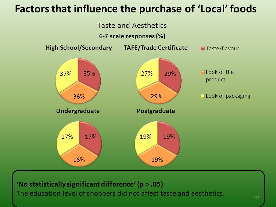 Factors that influence the purchase of 'Local' foods Taste and Aesthetics 6-7 scale responses (%) 'No statistically significant difference' (p >.05) The education level of shoppers did not affect taste and aesthetics.