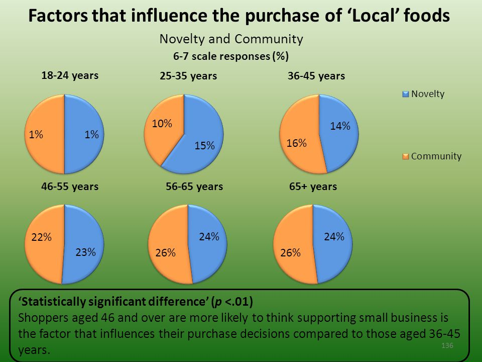 Factors that influence the purchase of 'Local' foods Novelty and Community 6-7 scale responses (%) 'Statistically significant difference' (p <.01) Shoppers aged 46 and over are more likely to think supporting small business is the factor that influences their purchase decisions compared to those aged 36-45 years.