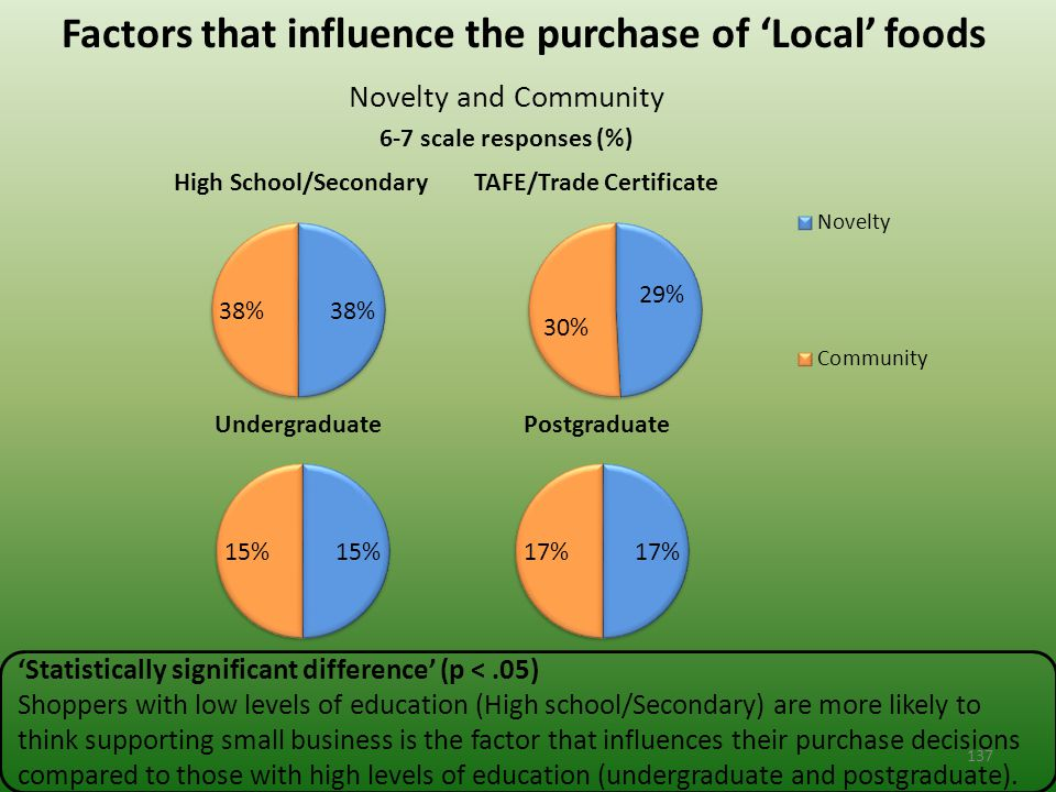 Factors that influence the purchase of 'Local' foods Novelty and Community 6-7 scale responses (%) 'Statistically significant difference' (p <.05) Shoppers with low levels of education (High school/Secondary) are more likely to think supporting small business is the factor that influences their purchase decisions compared to those with high levels of education (undergraduate and postgraduate).