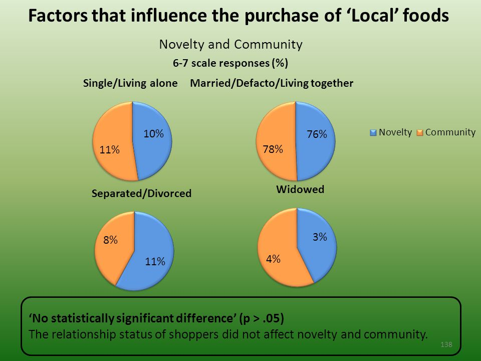 Factors that influence the purchase of 'Local' foods Novelty and Community 6-7 scale responses (%) 'No statistically significant difference' (p >.05) The relationship status of shoppers did not affect novelty and community.