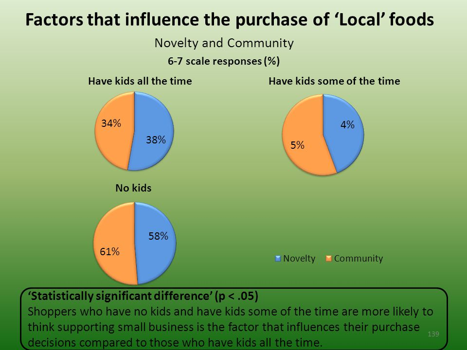 Novelty and Community 6-7 scale responses (%) Factors that influence the purchase of 'Local' foods 'Statistically significant difference' (p <.05) Shoppers who have no kids and have kids some of the time are more likely to think supporting small business is the factor that influences their purchase decisions compared to those who have kids all the time.
