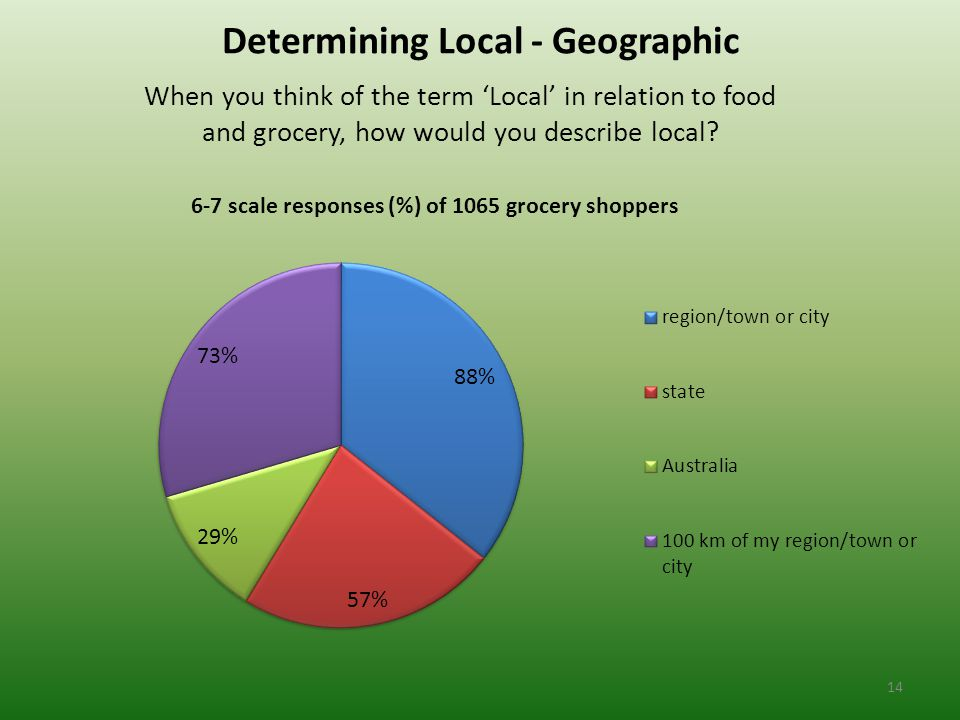 Determining Local - Geographic When you think of the term 'Local' in relation to food and grocery, how would you describe local.