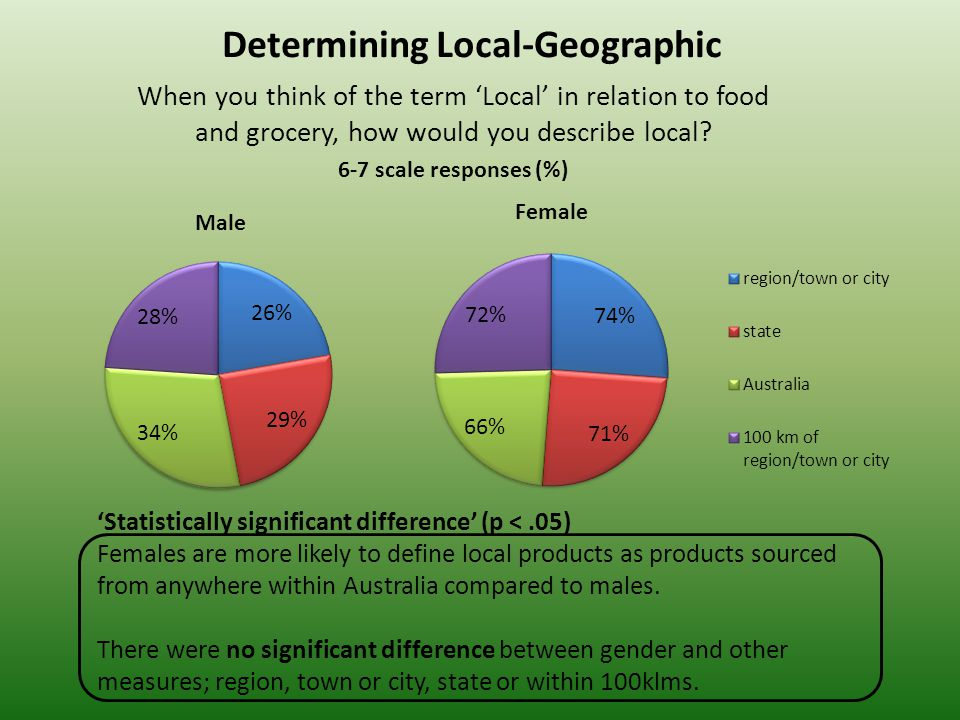 Determining Local-Geographic When you think of the term 'Local' in relation to food and grocery, how would you describe local.