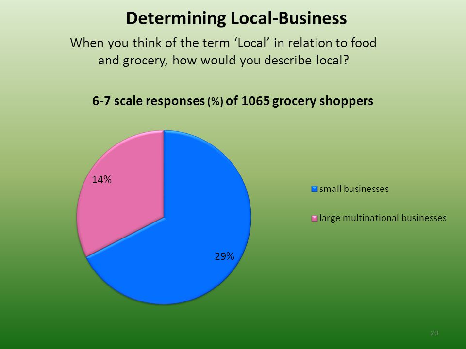 Determining Local-Business When you think of the term 'Local' in relation to food and grocery, how would you describe local.