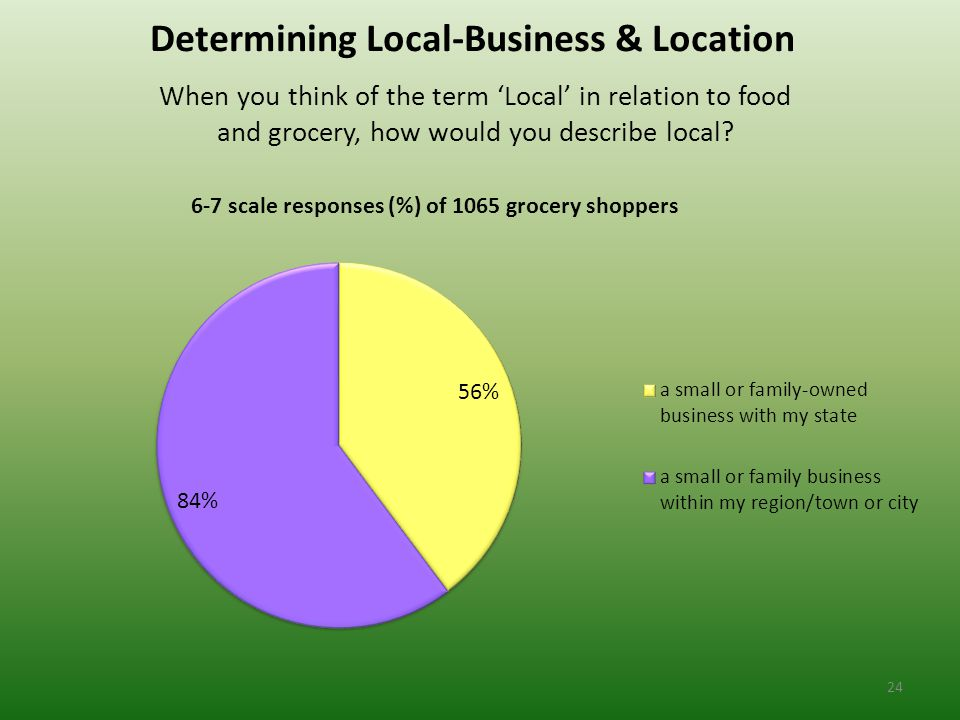 Determining Local-Business & Location When you think of the term 'Local' in relation to food and grocery, how would you describe local.