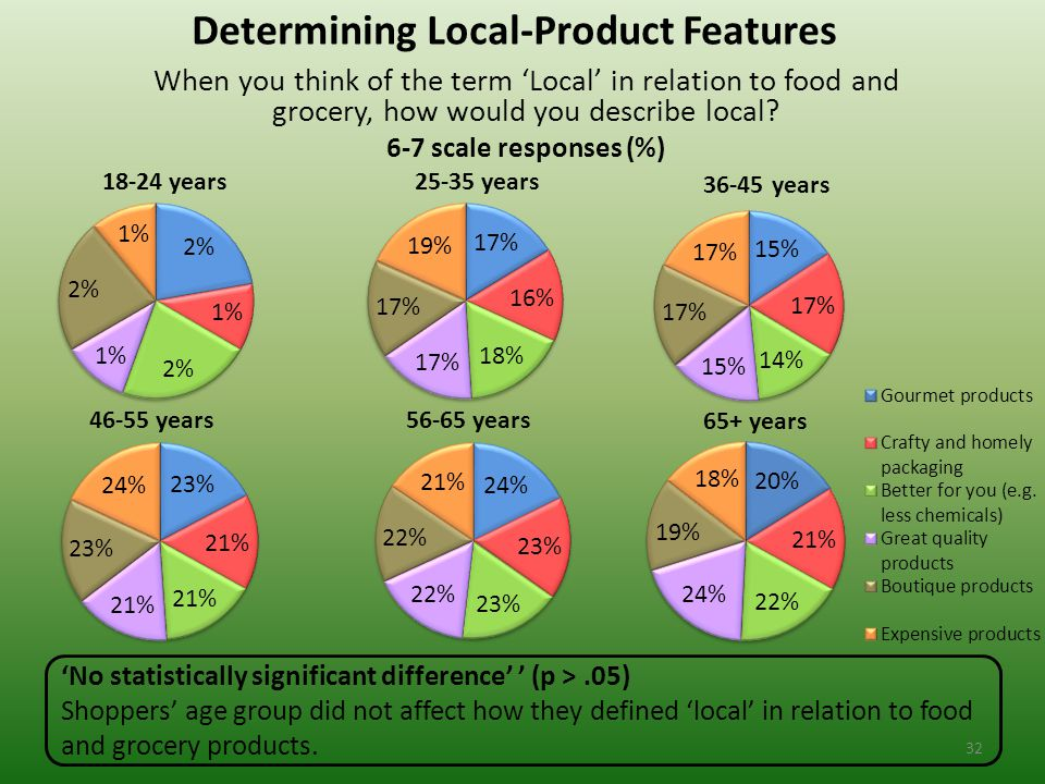 Determining Local-Product Features When you think of the term 'Local' in relation to food and grocery, how would you describe local.