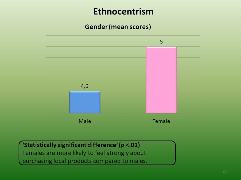 Ethnocentrism 'Statistically significant difference' (p <.01) Females are more likely to feel strongly about purchasing local products compared to males.