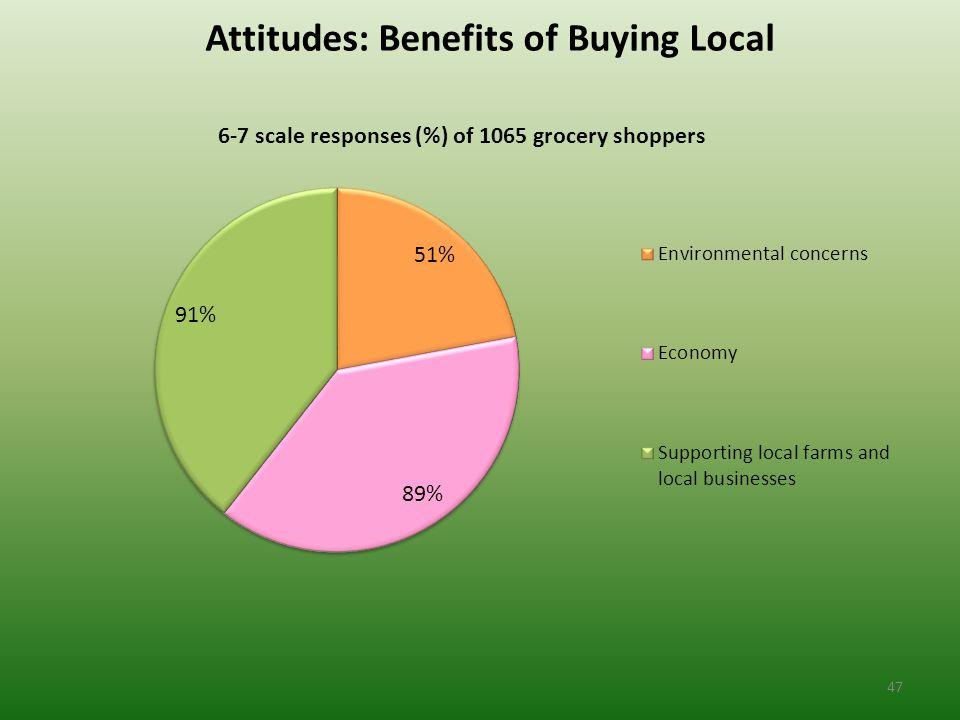 Attitudes: Benefits of Buying Local 47