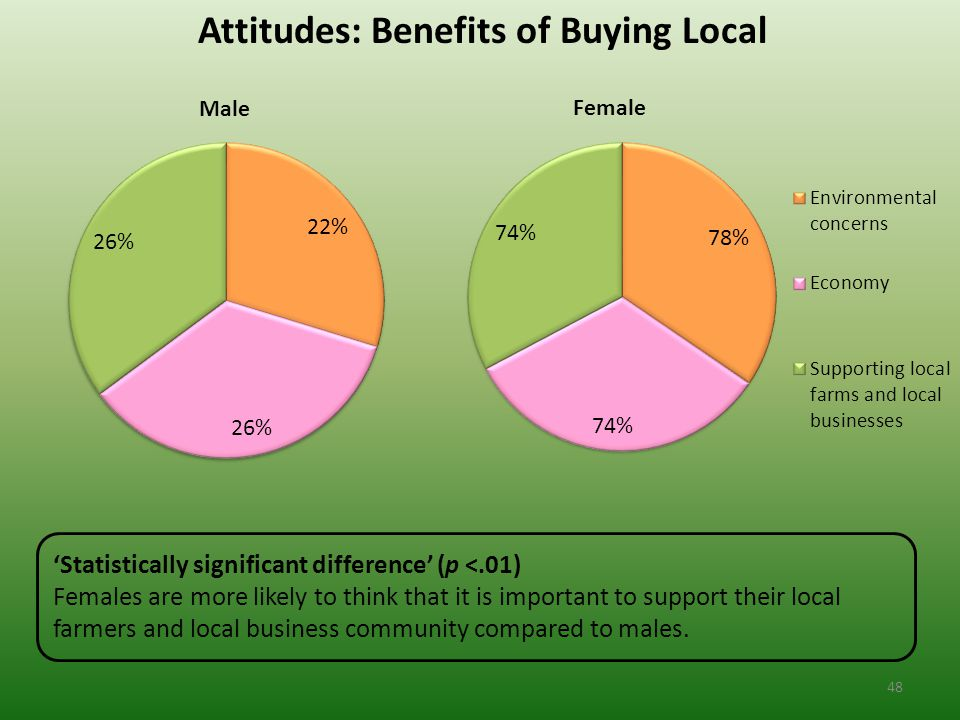 Attitudes: Benefits of Buying Local 'Statistically significant difference' (p <.01) Females are more likely to think that it is important to support their local farmers and local business community compared to males.