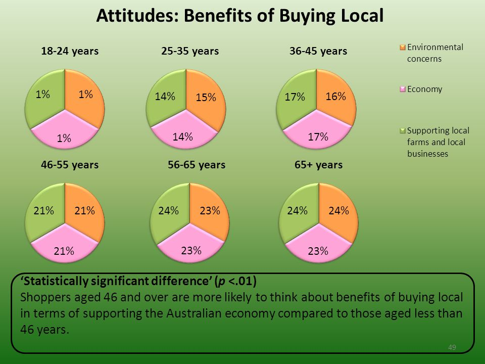 Attitudes: Benefits of Buying Local 'Statistically significant difference' (p <.01) Shoppers aged 46 and over are more likely to think about benefits of buying local in terms of supporting the Australian economy compared to those aged less than 46 years.