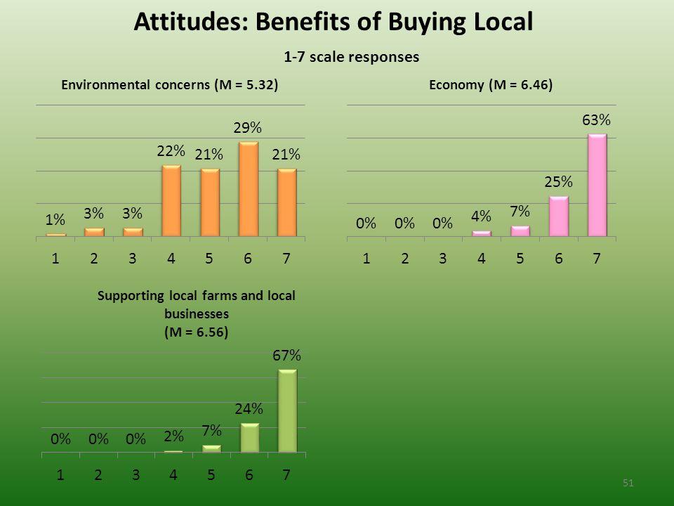 Attitudes: Benefits of Buying Local 1-7 scale responses 51