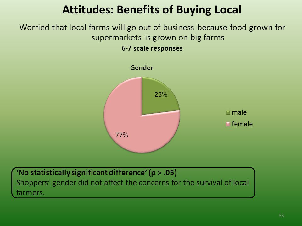 Attitudes: Benefits of Buying Local Worried that local farms will go out of business because food grown for supermarkets is grown on big farms 6-7 scale responses 'No statistically significant difference' (p >.05) Shoppers' gender did not affect the concerns for the survival of local farmers.