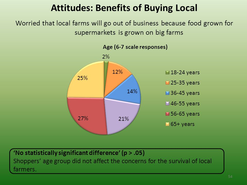Attitudes: Benefits of Buying Local Worried that local farms will go out of business because food grown for supermarkets is grown on big farms 'No statistically significant difference' (p >.05) Shoppers' age group did not affect the concerns for the survival of local farmers.