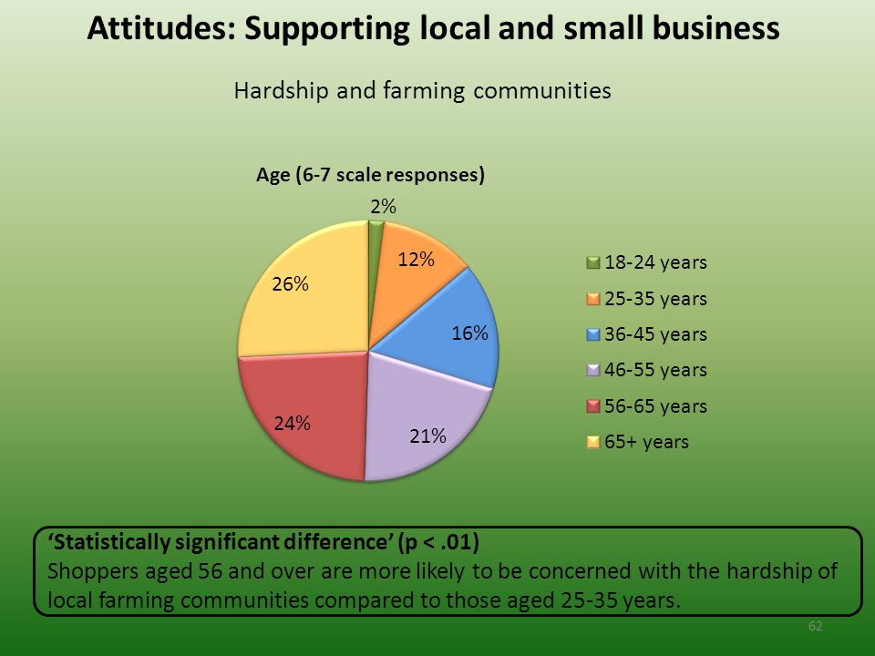 Attitudes: Supporting local and small business Hardship and farming communities 'Statistically significant difference' (p <.01) Shoppers aged 56 and over are more likely to be concerned with the hardship of local farming communities compared to those aged 25-35 years.