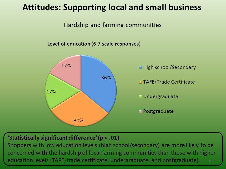 Attitudes: Supporting local and small business Hardship and farming communities 'Statistically significant difference' (p <.01) Shoppers with low education levels (high school/secondary) are more likely to be concerned with the hardship of local farming communities than those with higher education levels (TAFE/trade certificate, undergraduate, and postgraduate).