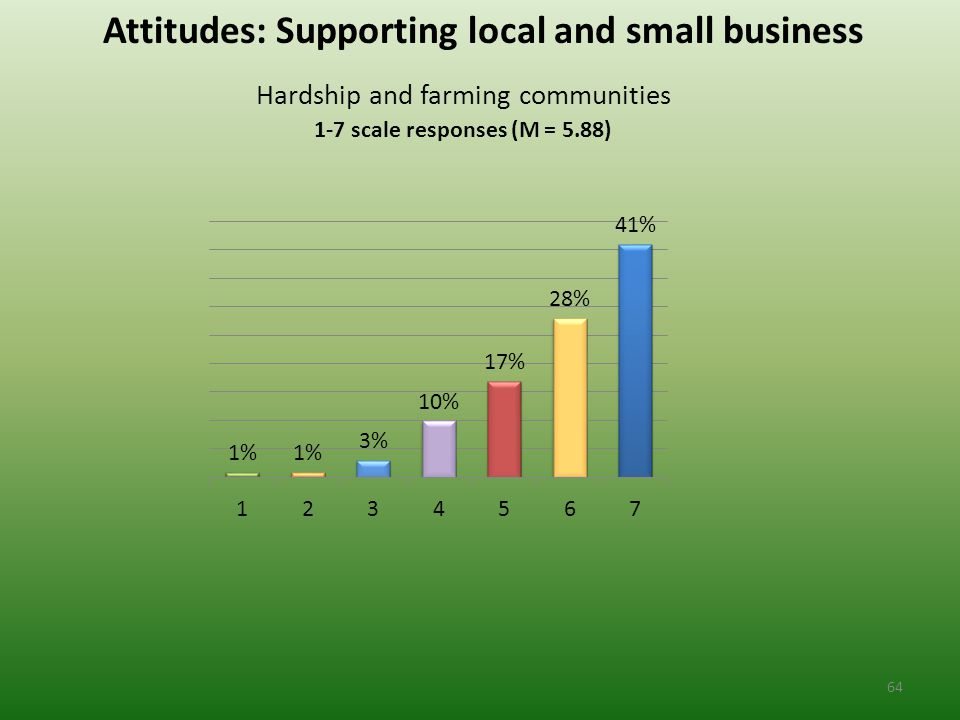 Attitudes: Supporting local and small business Hardship and farming communities 1-7 scale responses (M = 5.88) 64