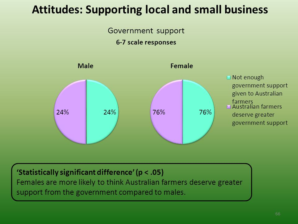 Attitudes: Supporting local and small business Government support 6-7 scale responses 'Statistically significant difference' (p <.05) Females are more likely to think Australian farmers deserve greater support from the government compared to males.