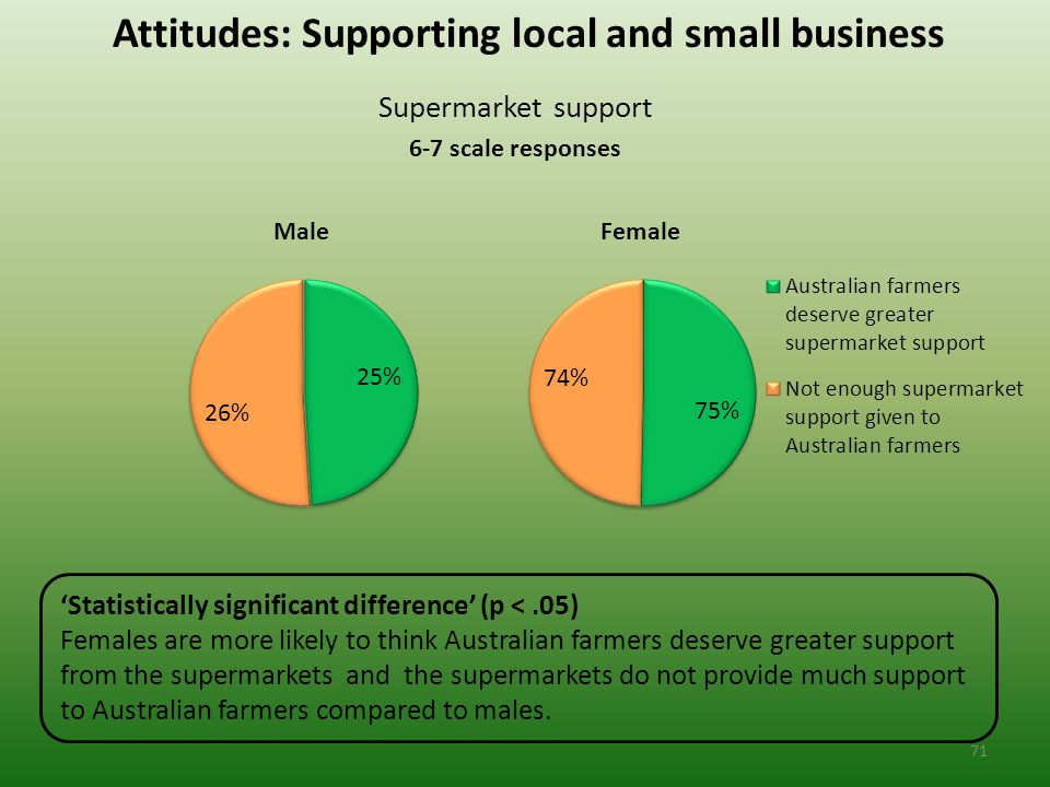 Attitudes: Supporting local and small business Supermarket support 6-7 scale responses 'Statistically significant difference' (p <.05) Females are more likely to think Australian farmers deserve greater support from the supermarkets and the supermarkets do not provide much support to Australian farmers compared to males.