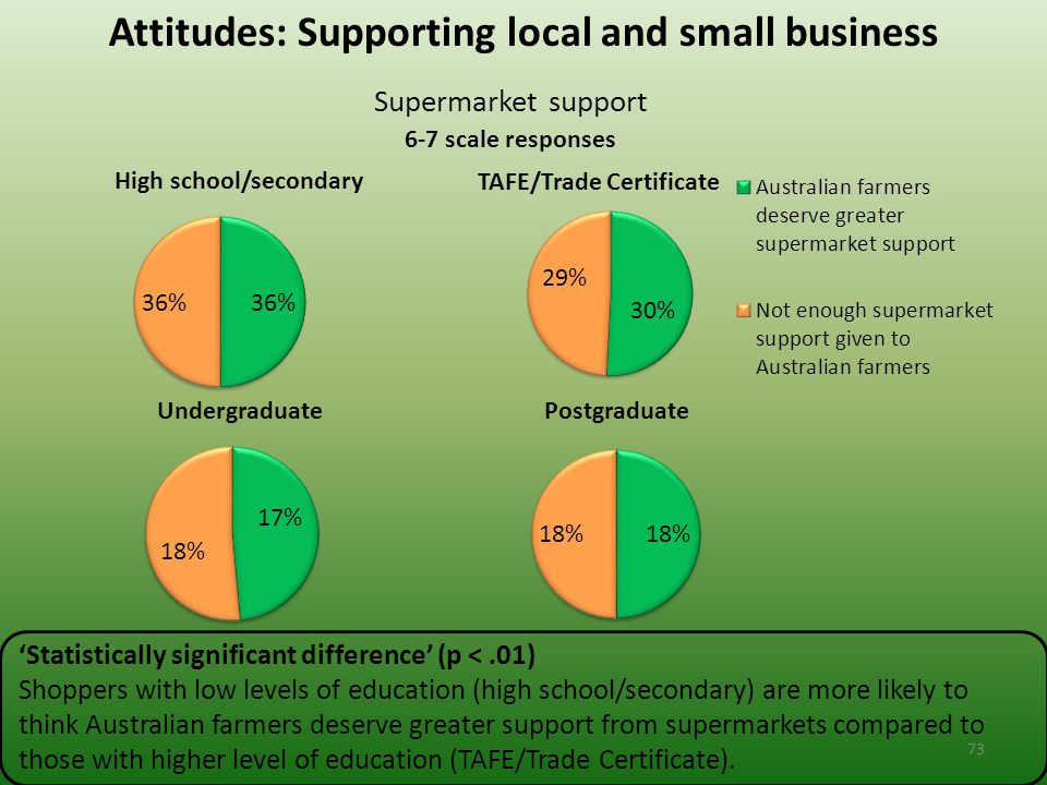 Attitudes: Supporting local and small business Supermarket support 6-7 scale responses 'Statistically significant difference' (p <.01) Shoppers with low levels of education (high school/secondary) are more likely to think Australian farmers deserve greater support from supermarkets compared to those with higher level of education (TAFE/Trade Certificate).