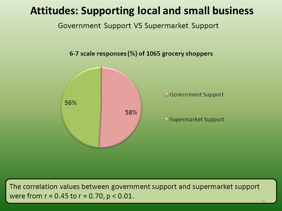 Attitudes: Supporting local and small business Government Support VS Supermarket Support The correlation values between government support and supermarket support were from r = 0.45 to r = 0.70, p < 0.01.