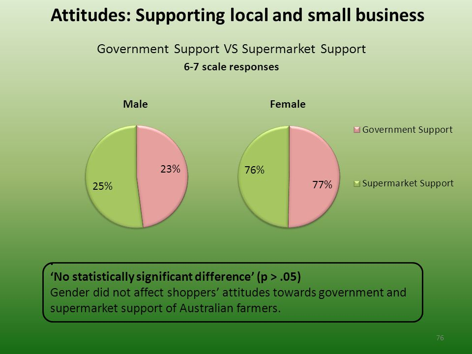 Attitudes: Supporting local and small business Government Support VS Supermarket Support 6-7 scale responses.