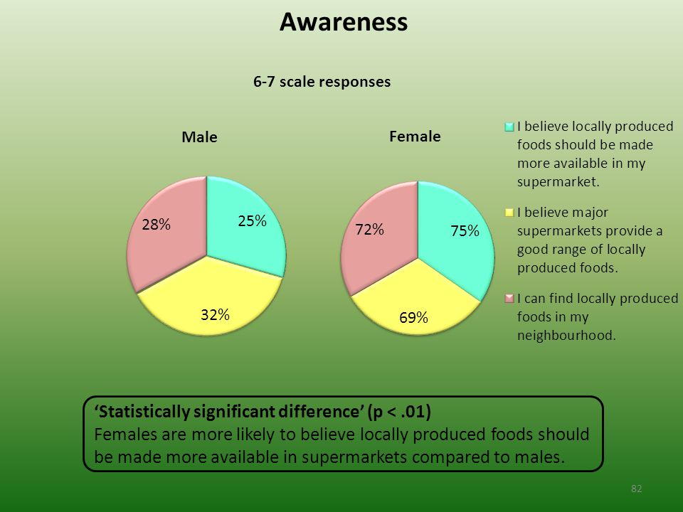 Awareness 6-7 scale responses 'Statistically significant difference' (p <.01) Females are more likely to believe locally produced foods should be made more available in supermarkets compared to males.