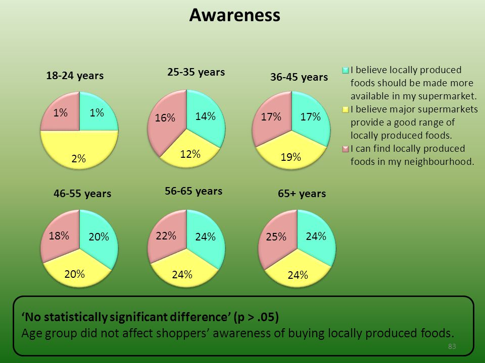 Awareness 'No statistically significant difference' (p >.05) Age group did not affect shoppers' awareness of buying locally produced foods.
