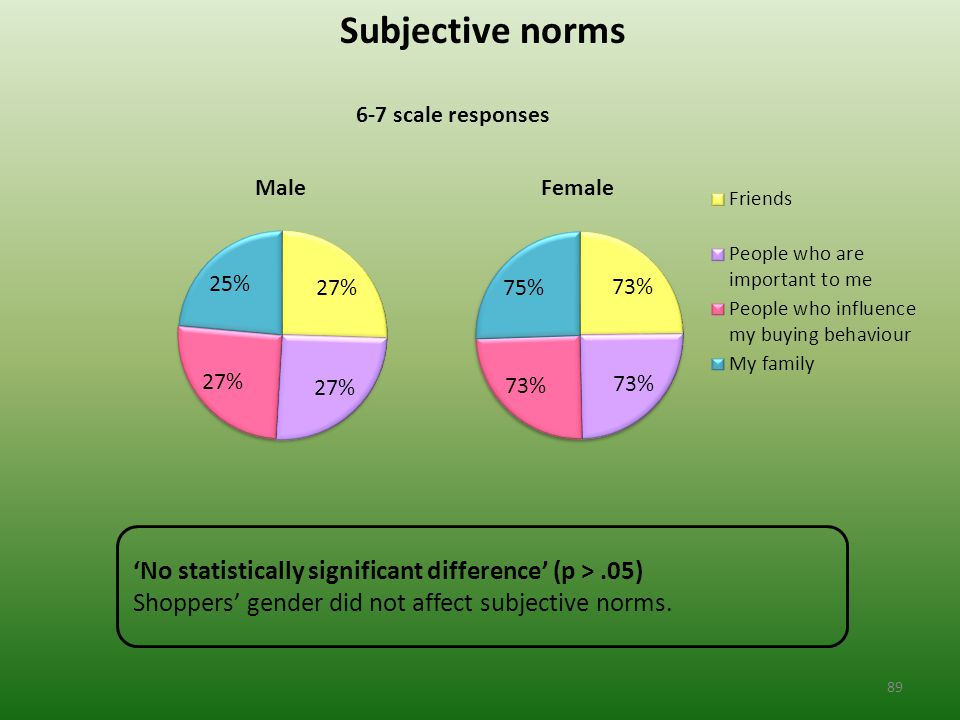Subjective norms 6-7 scale responses 'No statistically significant difference' (p >.05) Shoppers' gender did not affect subjective norms.