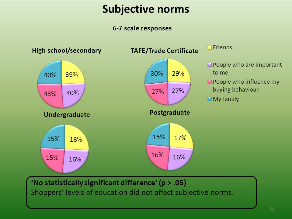 Subjective norms 6-7 scale responses 'No statistically significant difference' (p >.05) Shoppers' levels of education did not affect subjective norms.