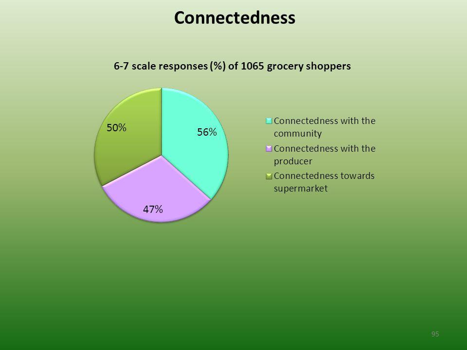 Connectedness 95