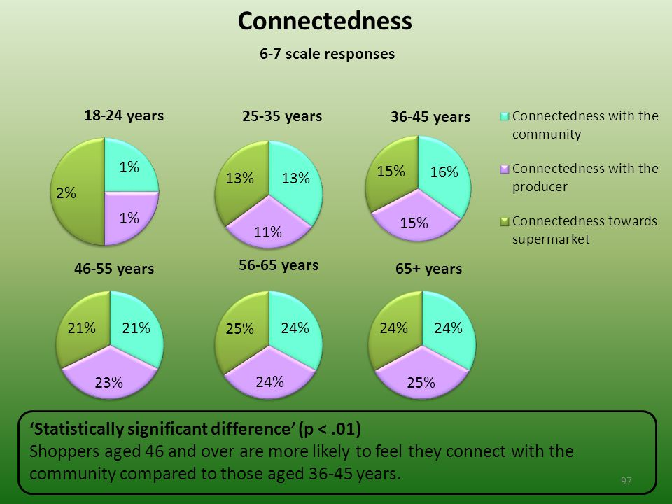 Connectedness 6-7 scale responses 'Statistically significant difference' (p <.01) Shoppers aged 46 and over are more likely to feel they connect with the community compared to those aged 36-45 years.