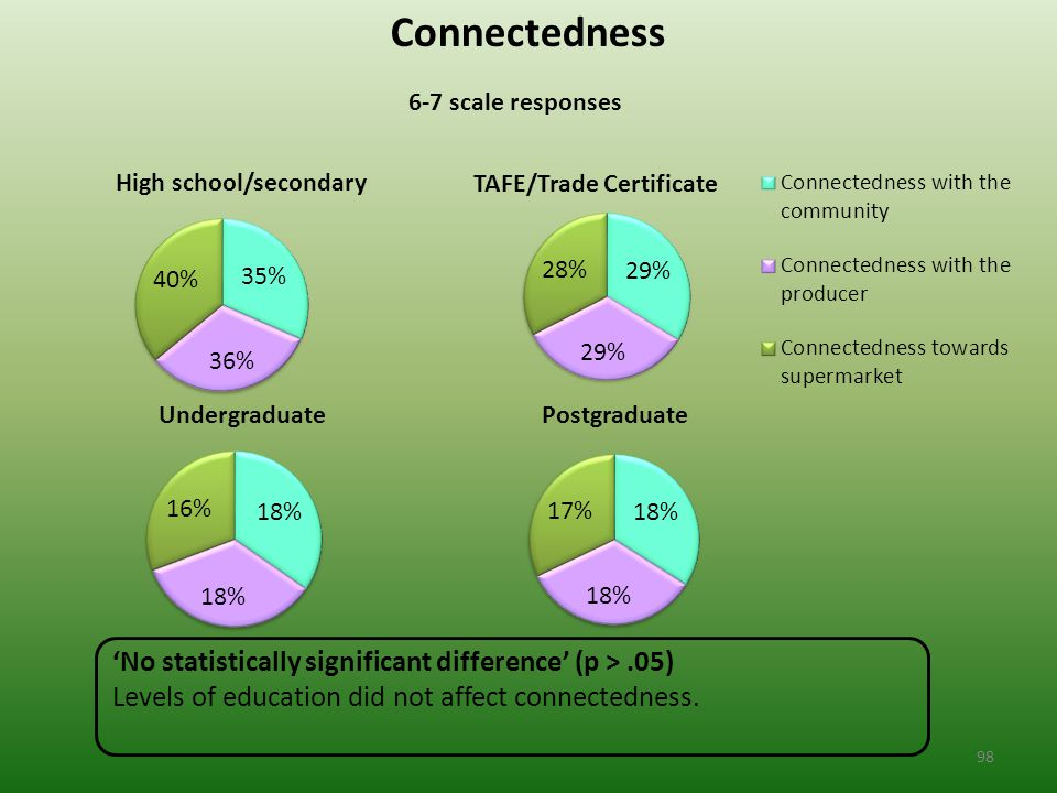 Connectedness 6-7 scale responses 'No statistically significant difference' (p >.05) Levels of education did not affect connectedness.