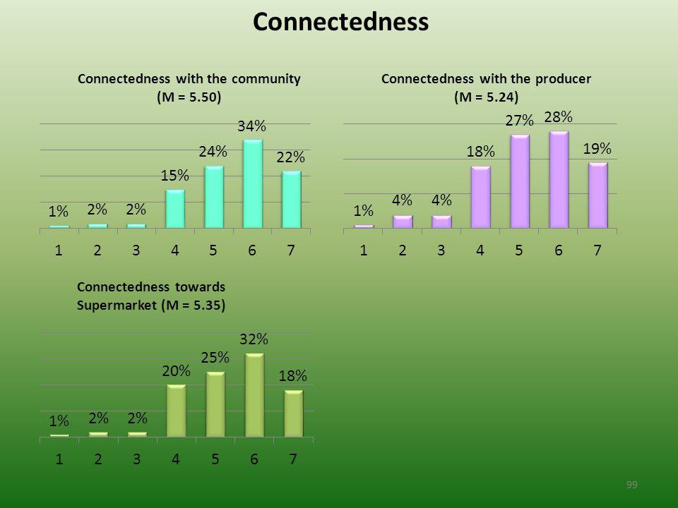 Connectedness 99