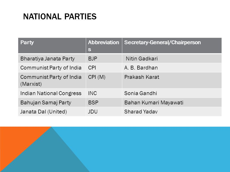 NATIONAL PARTIES PartyAbbreviation s Secretary-General/Chairperson Bharatiya Janata PartyBJP Nitin Gadkari Communist Party of IndiaCPIA.