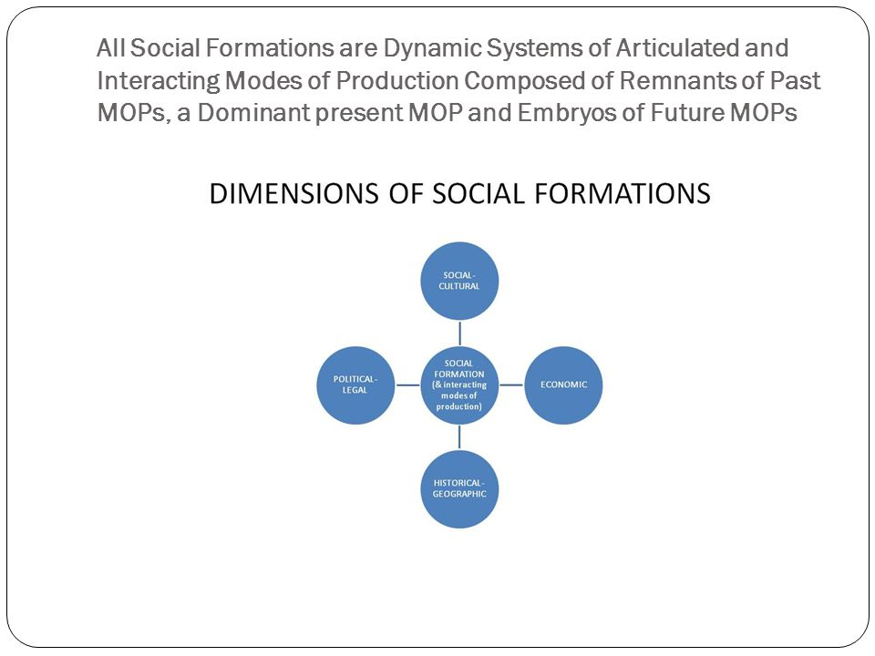 All Social Formations are Dynamic Systems of Articulated and Interacting Modes of Production Composed of Remnants of Past MOPs, a Dominant present MOP