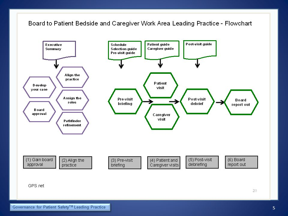 16 The Orca Institute Governance for Patient Safety TM Leading Practice Board to the Patient Bedside and Caregiver Work Area Leading Practice Post-Visit Debriefing Guide Observe patient confidentiality requirements Visit Lead, Board Member, and Staff Lead together Using Patient & Family Guide; what did we learn________________________________________________________ ___________________________________________________________________________________________________ Using Caregivers Guide; what did we learn ____________________________________________________________ _______________________________________________________________________________________________ ____ Other observations: _______________________________________________________________________________ What could have been handled more appropriately_____________________________________________________ Follow- up action items Issues of significant importance that need to be communicated by board member to the CEO _______________________________________________________________________________________________ ____ Board member notes for board report-out _____________________________________________________________ ___________________________________________________________________________________________________ Patient and family action items and responsibilities _____________________________________________________ Caregiver action items and responsibilities ____________________________________________________________