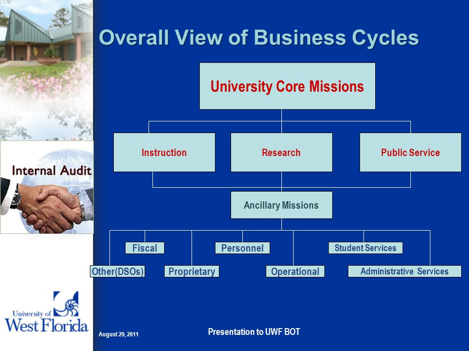 Overall View of Business Cycles August 29, 2011 Presentation to UWF BOT University Core Missions InstructionResearchPublic Service Ancillary Missions Other(DSOs) Fiscal ProprietaryOperational Student Services Administrative Services Personnel